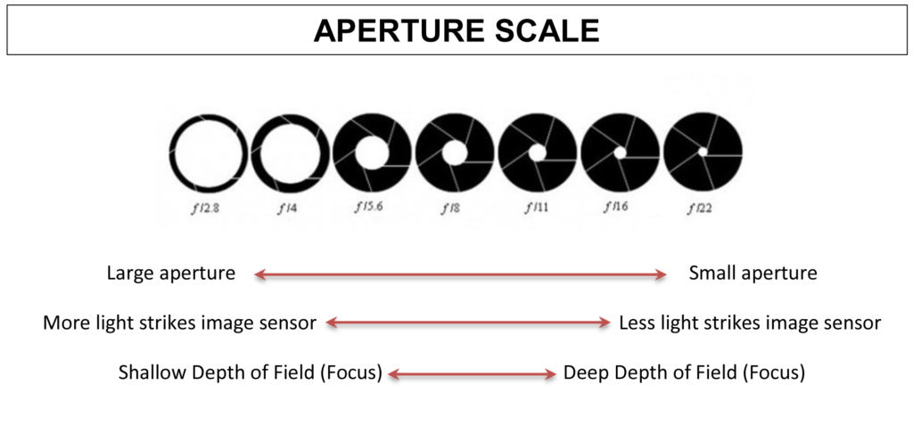 aperture with prime 18-55mm lens